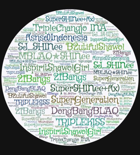 Word cloud generated from KPK's Combo Fandom Twitter List