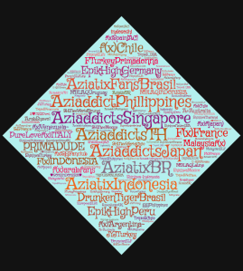 Word cloud generated by KPK's Twitter Lists